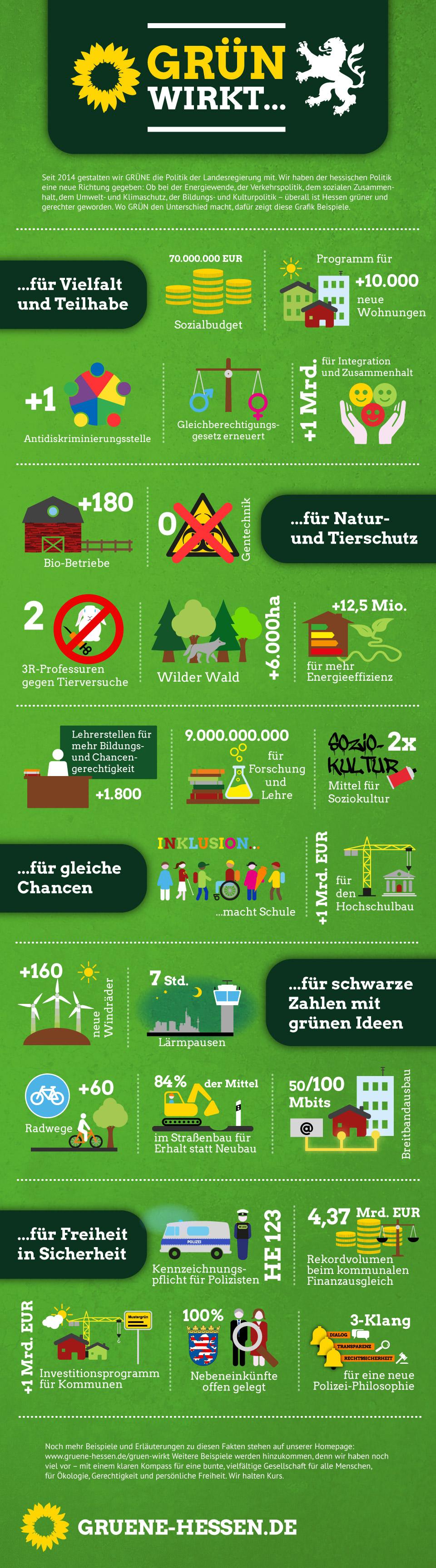 Infografik - Beispiele wie GRÜN in zweieinhalb Jahren Regierungsbeteiligung gewirkt hat.