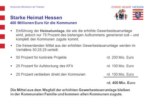 Grafik 1 Starke Heimat Hessen - 400 Millionen Euro für die Kommunen