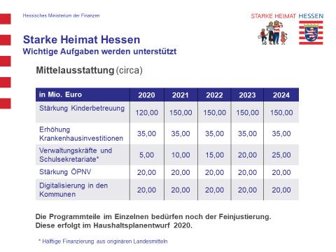 Grafik 2 Starke Heimat Hessen - Wichtige Aufgaben werden unterstützt