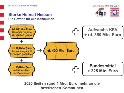 Grafik 3 Starke Heimat Hessen - Ein Gewinn für alle Kommunen