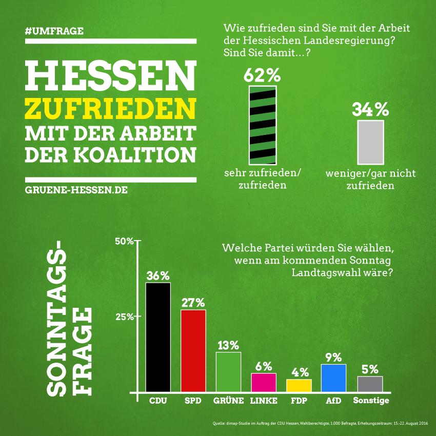 Hessen zufrieden mit der Arbeit der Koalition