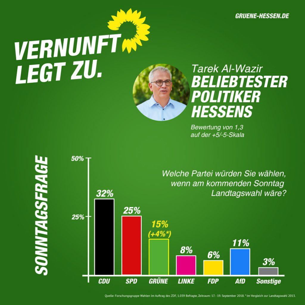 ZDF-Umfrage Landtagswahl 2018