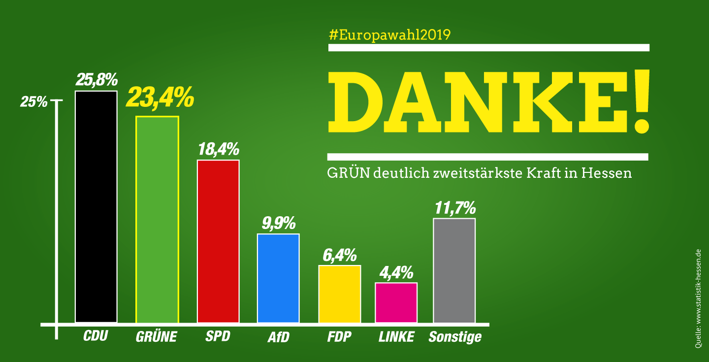 Grüne Dating-uk
